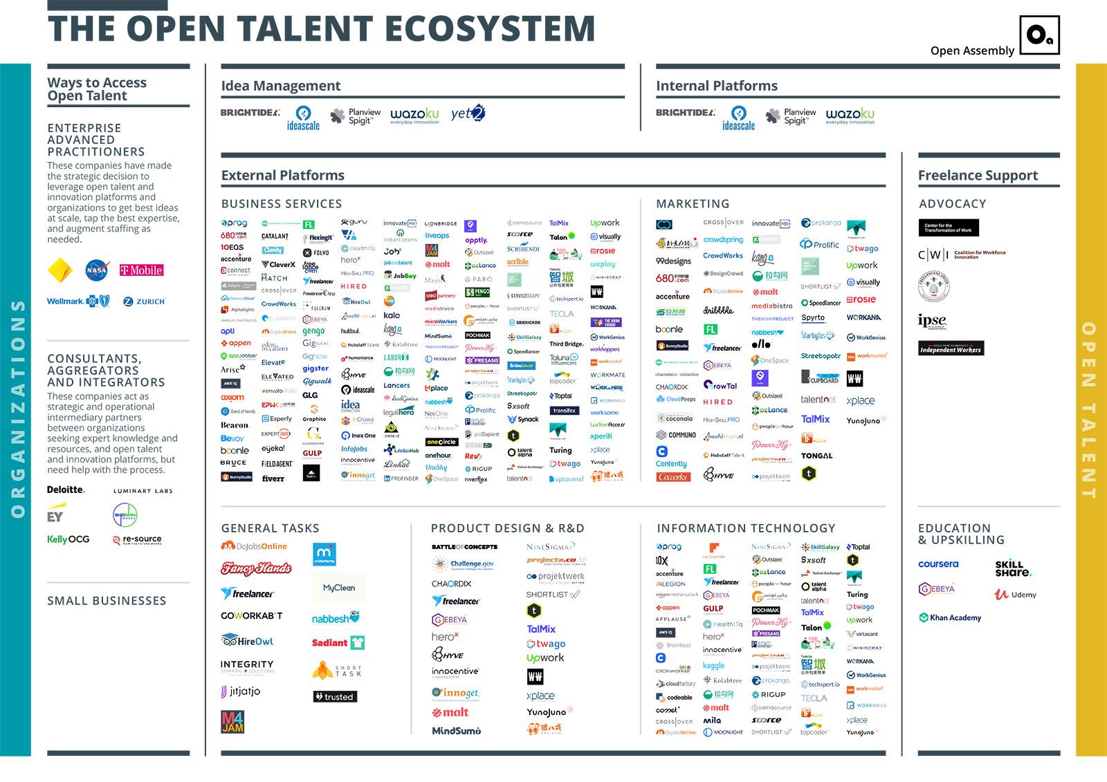 Open Talent Ecosystem